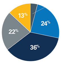 Pie chart results from survey of annual economic impact companies reported by utilizing IPC products and services