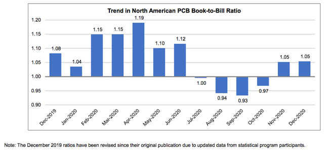December 2020 book to bill ratio chart 1