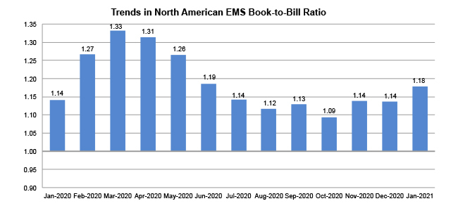 EMS book to bill ratio chart January 2021
