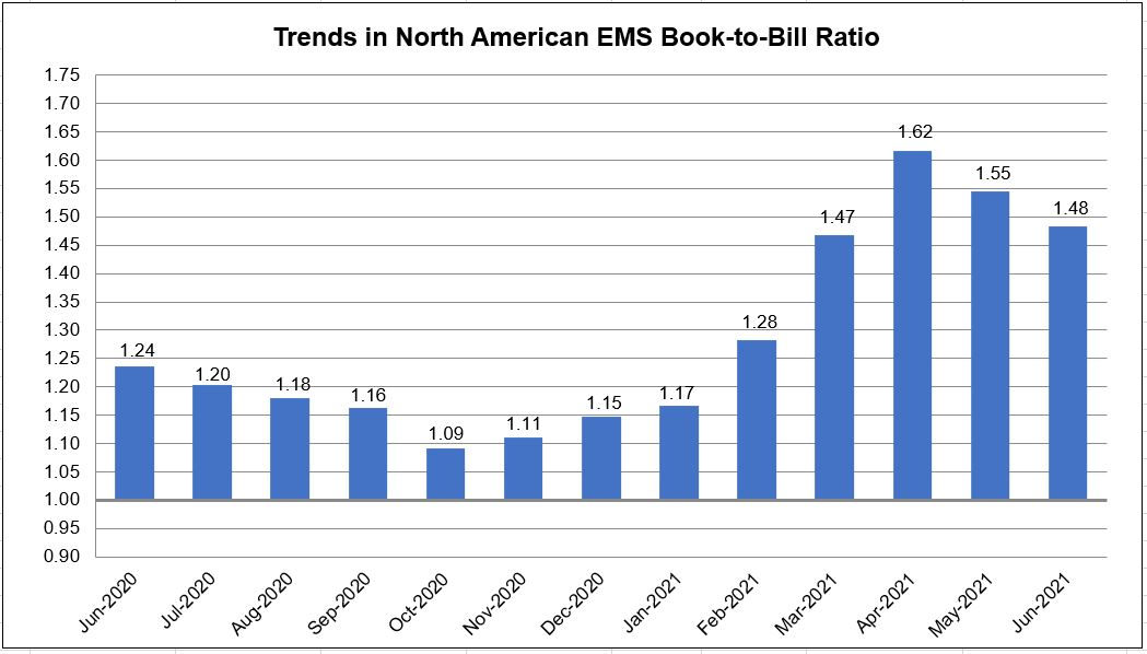 EMS book to bill ratio chart June 2021